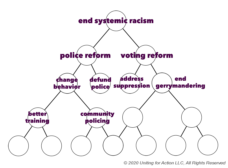 Diagram Eliminate Racism